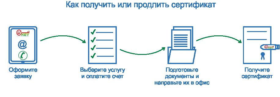 Схема получения Сертификата