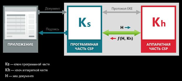 Схем дейтсвия КриптоПро CSP