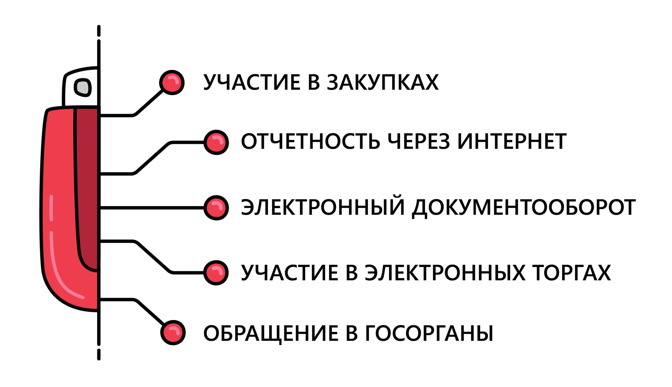 Преимущества использования ЭП