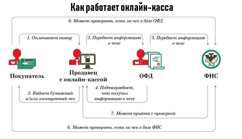 Принцип работы онлайн касс