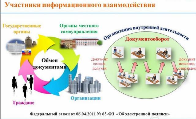 Сфера действия Закон 63-ФЗ об электронной подписи
