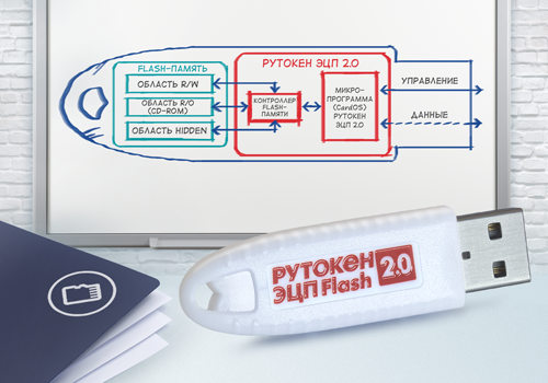 Комплект Рутокен S Lite/ЭЦП 2.0