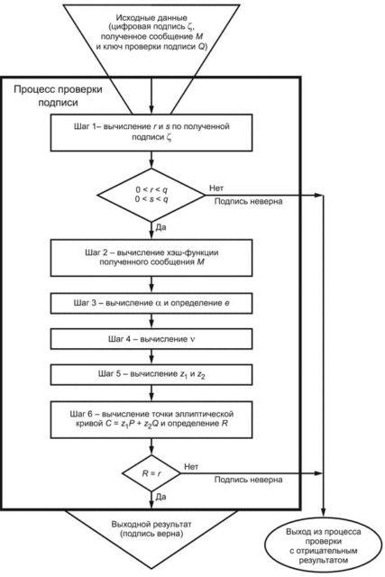 процесс проверки ЭЦП