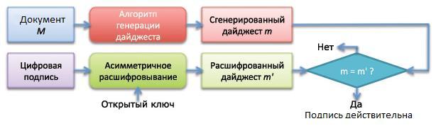 Алгоритм проверки ЭЦП