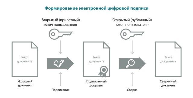 Схема формирования ЭЦП