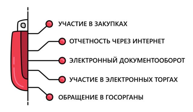 Возможности использования ЭЦП