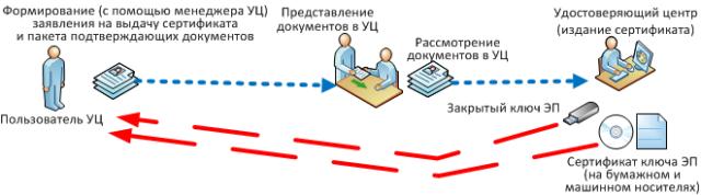 Роль удостоверяющего центра
