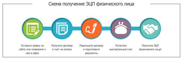 Схема получения ЭЦП