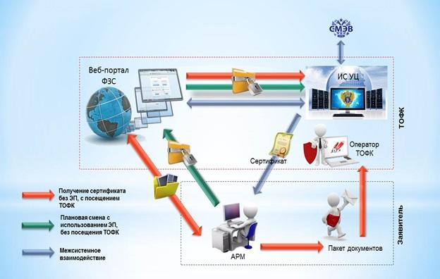 Получить КЭП можно только в удостоверяющем центре (УЦ), имеющем аккредитацию Минкомсвязи РФ