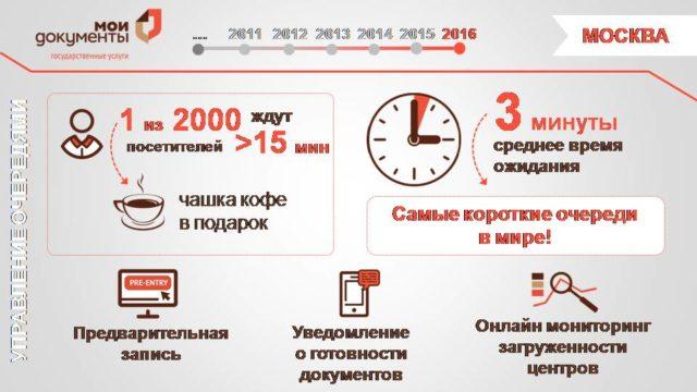 Процедура оформления ЭЦП через МФЦ в Москве